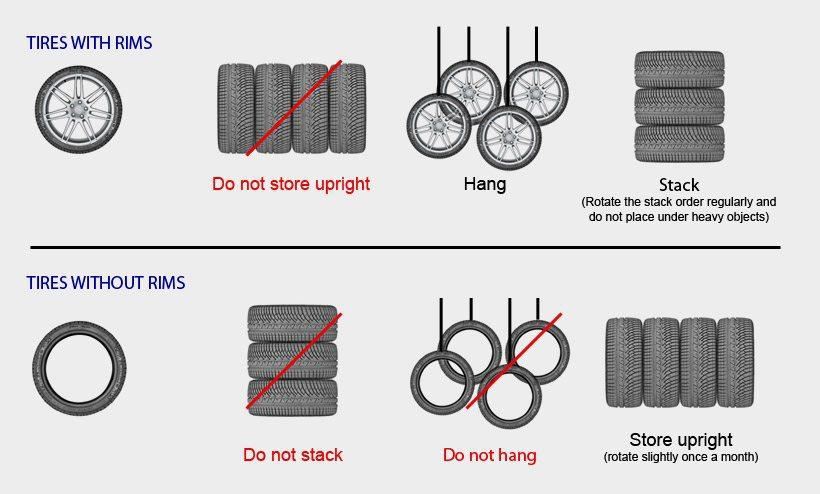 stockage-pneu-uk