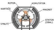 rez-elektromotorem-cesky