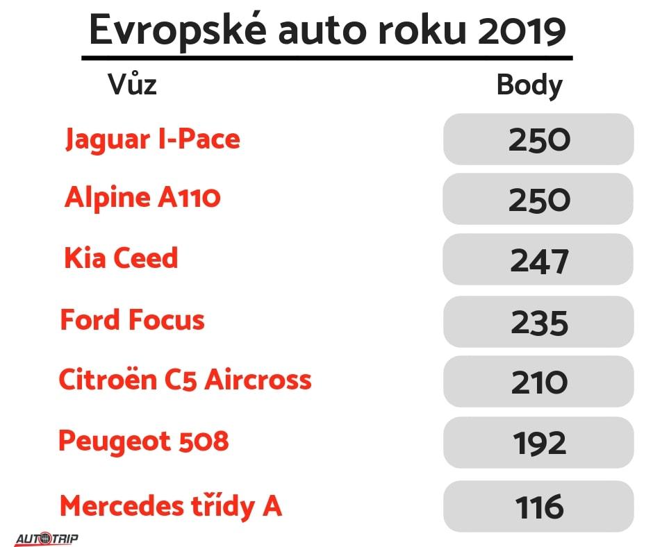 Evropské auto roku 2019